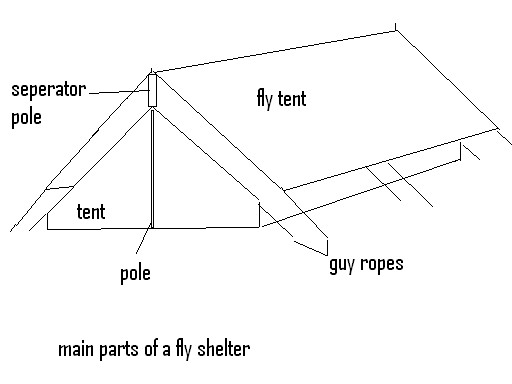 Vent  sc 1 st  Ours2shareu0027s Blog - WordPress.com & Canvas tent terminology « Ours2shareu0027s Blog